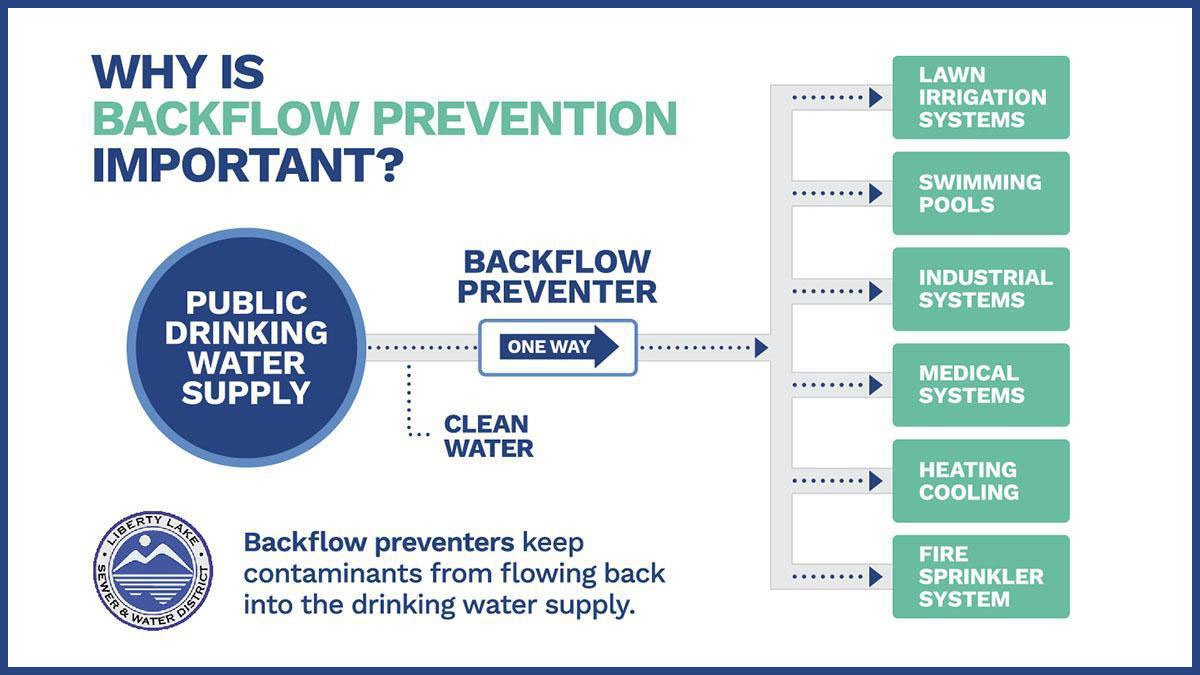 Why is Backflow prevention important?